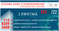 151 przypadków zakażenia koronawirusem