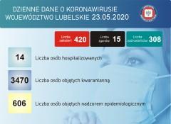 Bilans zachorowań na COVID-19