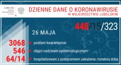 14 osób hospitalizowanych wciągu ostatniej doby