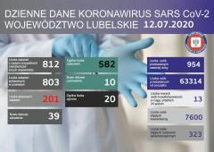 Aż 39 nowych zakażeń SARS-CoV-2 na Lubelszczyźnie