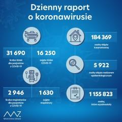 Najnowszy raport dotyczący zakażeń SARS-Cov-2