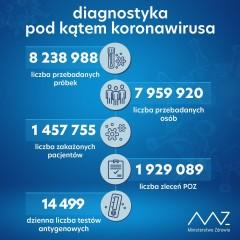 Ponad 7 tys. nowych zakażeń wkraju, 323 wwojewództwie