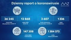 Mniej niż 4 tys. nowych zakażeń koronawirusem