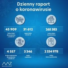 Ponad 7 tys. nowych zakażeń wkraju, 166 wwojewództwie
