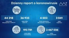 Dzienne dane okoronawirusie. 27 przypadków śmiertelnych na Lubelszczyźnie