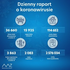 Zaledwie 2 tys. nowych zakażeń SARS-CoV-2