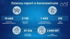 Ponad 154 tys. aktywnych przypadków COVID-19