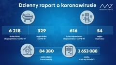 126 nowych zakażeń wkraju, 12 wLubelskiem