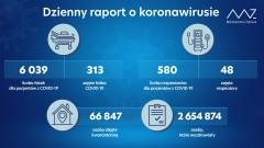 Aktualne dane okoronawirusie