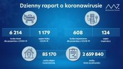 882 nowe przypadki wkraju, 152 na Lubelszczyźnie