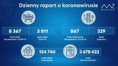 Ponad 5,5 tys. nowych zakażeń, najwięcej znów na Lubelszczyźnie