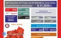 79 nowych zakażeń wpowiecie biłgorajskim, 1,5 tys. na Lubelszczyźnie