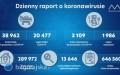 Raport zakażeń koronawirusem. Kolejny wzrost