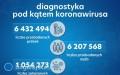 Raport dot. koronawirusa - 48 zgonów na Lubelszczyźnie