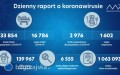 Ponad 200 nowych zakażeń na Lubelszczyźnie, zaledwie 3 wpowiecie