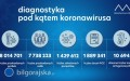 Utrzymuje się liczba nowych zakażeń SARS-CoV-2